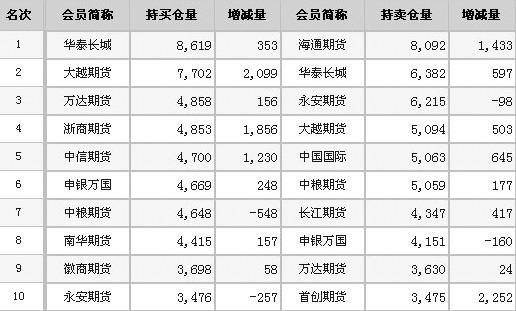 [期货日报]玻璃期货:多空力量基本平衡 - 中国国际期货广州 - 中国国际期货广州营业部
