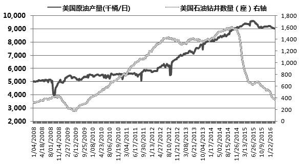 5月PP期价冲高回落概率大