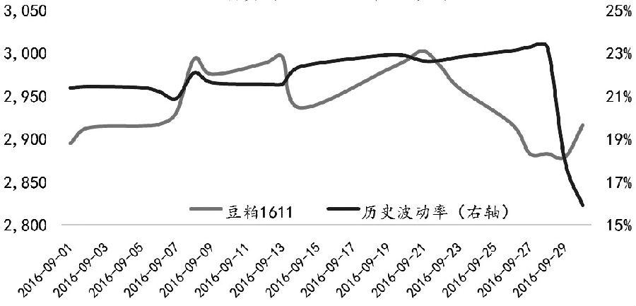 图为豆粕期货与历史波动率走势