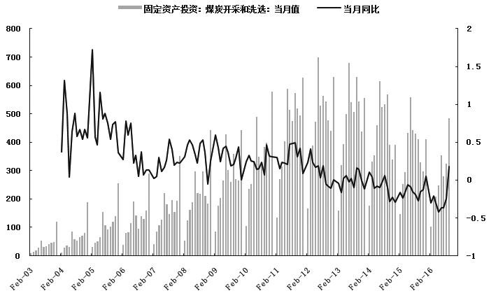 11月7日,焦煤期货多个合约涨停,创出年内新高。当前,山西柳林4#主焦煤价格在1460元/吨,中转地京唐港山西主焦价格在1580元/吨,分别较年初上涨81%和74%,已与2012年煤价快速下跌前的水平相当。我们认为,焦煤价格目前处于最后一涨阶段,后期随着供应的释放以及供需矛盾的缓解,焦煤价格将出现回落。