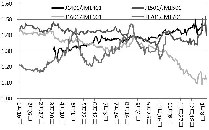 图为焦炭、焦煤1401、1501、1601、1701合约比值走势