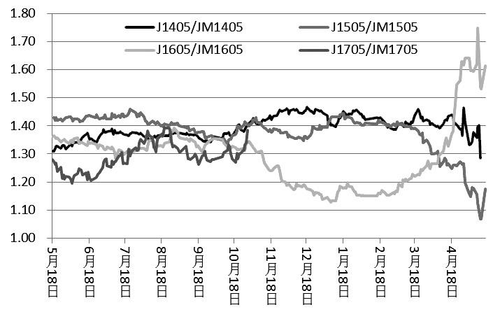 图为焦炭、焦煤1405、1505、1605、1705合约比值走势