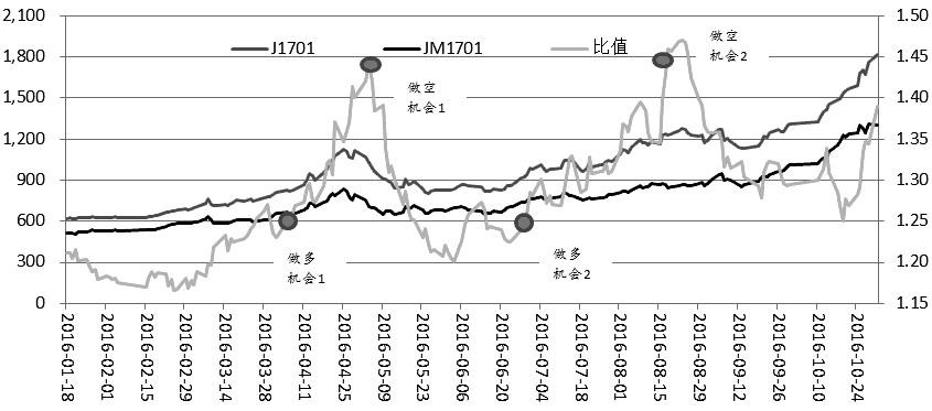 图为焦炭、焦煤1701合约比值走势变化