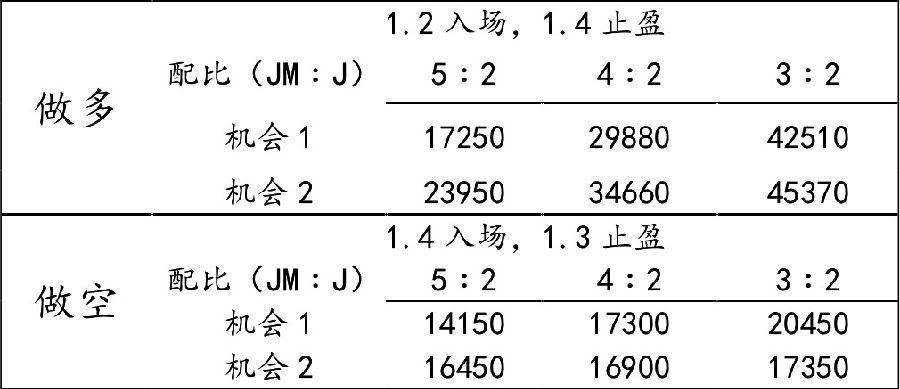 表为焦炭、焦煤1701合约不同配比盈利效果分析