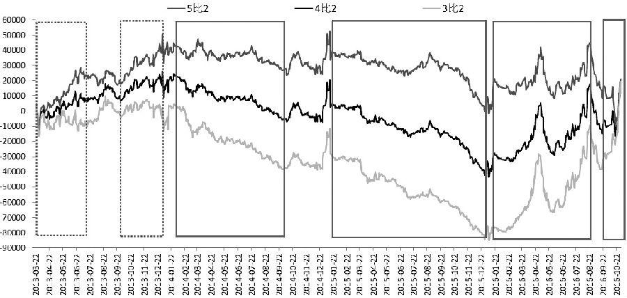 图为不同配比下焦炭、焦煤1701合约的收益效果测度