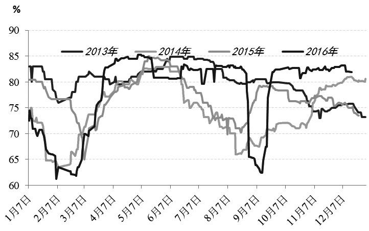 10月以来,PTA市场暖意融融,一方面是聚酯行业库存低、开工高,支撑PTA价格;另一方面是在外围商品价格上涨的氛围下,久盘的PTA受到资金青睐。笔者认为,虽然近期受油价上涨提振,PTA价格高位攀升,但中长线看PTA依旧压力重重,尤其有消息称,几套长期停车的装置有陆续重启的可能,如果重启顺利,PTA将再度陷入过剩泥潭,价格难免下跌。