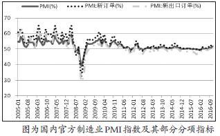 图为国内官方制造业PMI指数及其部分分项指标