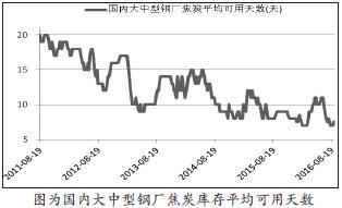 图为国内大中型钢厂焦炭库存平均可用天数