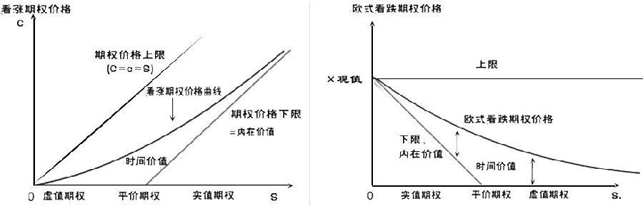 我们平常看到的期权折线图是期权到期日的价格,仅包含内在价值,但在实际交易过程中,期权价格绝大多数时间为未到期日价格,表现为曲线形式,包含内在价值和时间价值两部分。