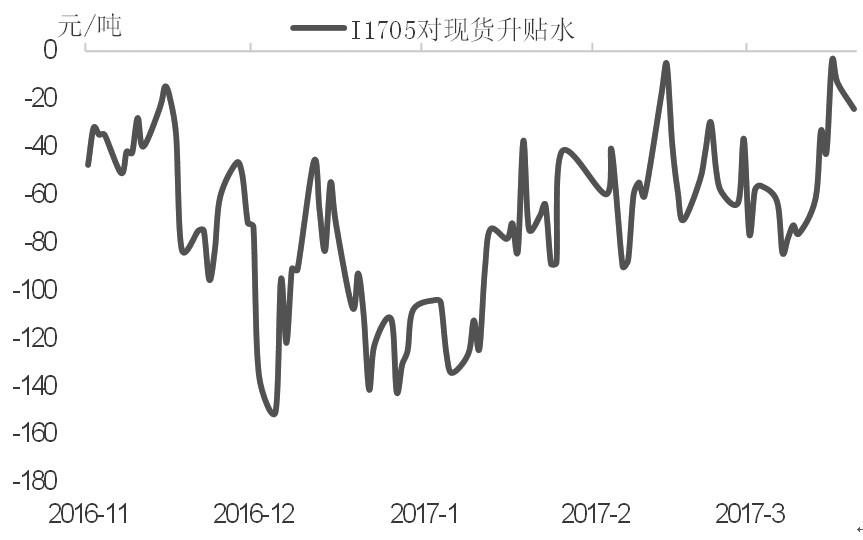 最近铁矿石期货虽然强势上行,但在年内高点附近再度止步,开始高位盘整。截至3月20日,铁矿石主力1705合约报收于711.5元/吨。我们认为,外矿发货量维持高位,港口库存持续攀升,国产矿复产增多,高品矿紧缺问题较年初已有明显缓解。目前已进入3月下旬,期货表现明显强于现货,近月合约贴水得到修复,铁矿石上行动力减弱。