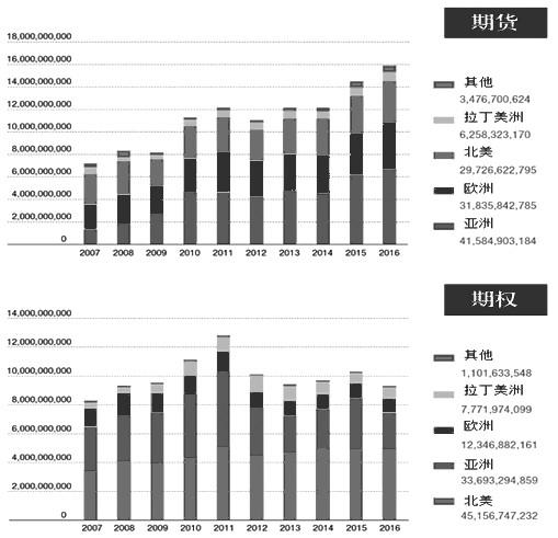 期权成交量的下跌趋势在亚太地区尤为突出。场内期权合约成交量在2016年下降了29.6%,至24.8亿手,是亚太地区10年以来的最低水平。然而,下跌趋势不仅出现在该地区,北美和欧洲的期权成交量在过去几年中基本保持稳定,均远低于2011年创下的峰值水平。