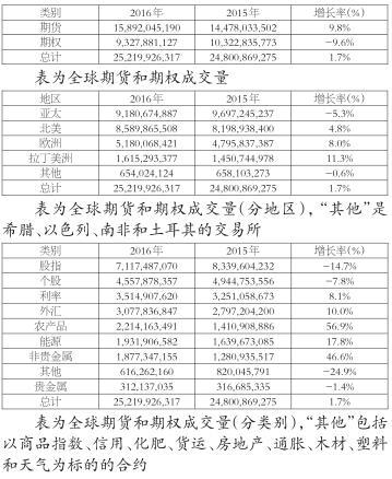 (编译者单位:郑州商品交易所期货及衍生品研究所有限公司)