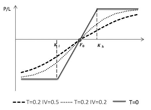期权垂直价差策略应用的误区