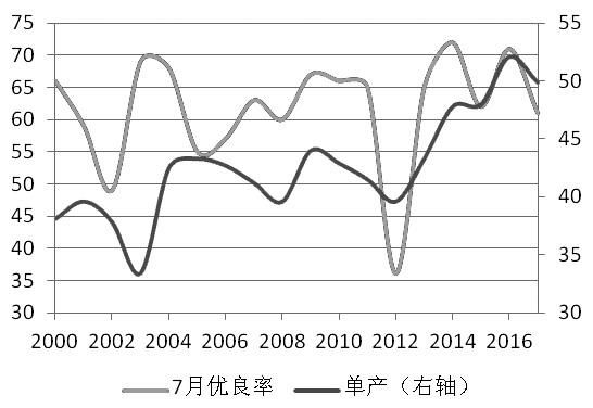图为单产与7月大豆优良率关系(单位:%,蒲/英亩)