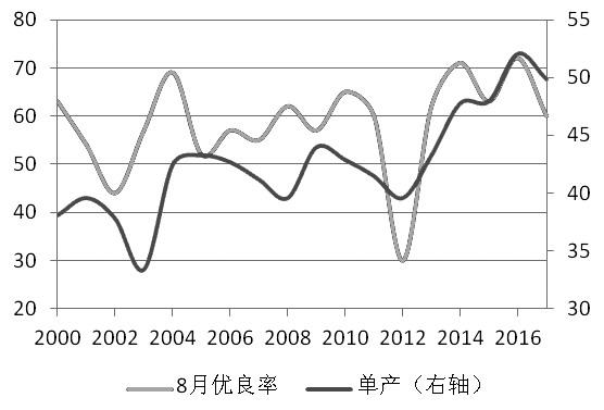 图为单产与8月大豆优良率关系(单位:%,蒲/英亩)