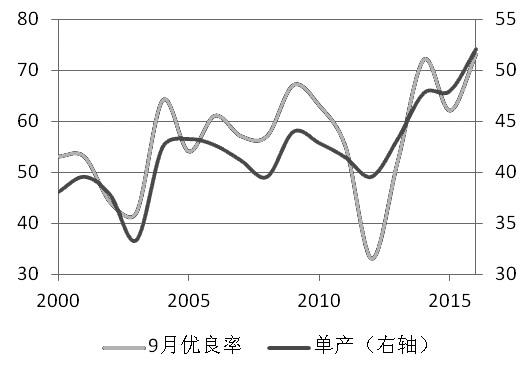 图为单产与9月大豆优良率关系(单位:%,蒲/英亩)