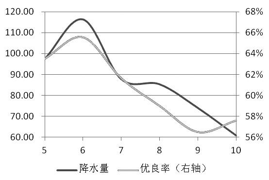 图为大豆优良率和降水量(单位:mm,%)