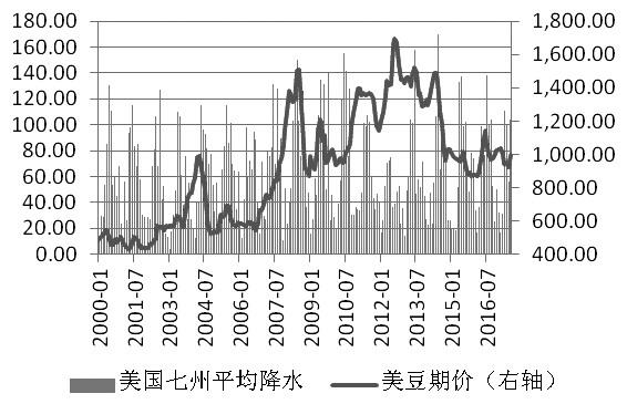 图为降水量和美豆价格(单位:mm,美分/蒲)