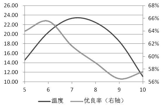 图为大豆优良率和温度(单位:℃,%)