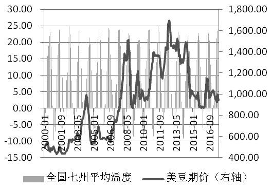 图为降水量和美豆价格(单位:℃,美分/蒲)