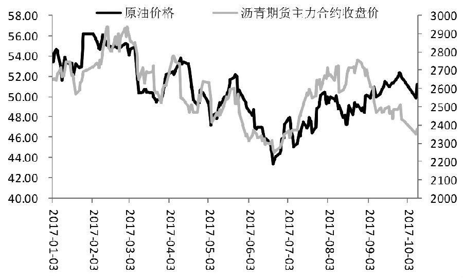 图为原油与沥青期货价格走势
