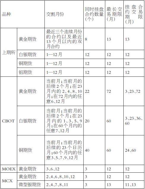 表为境内外主要金属期货合约交易期限比较