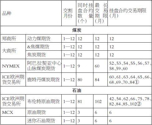 表为境内外主要能源期货合约交易期限比较