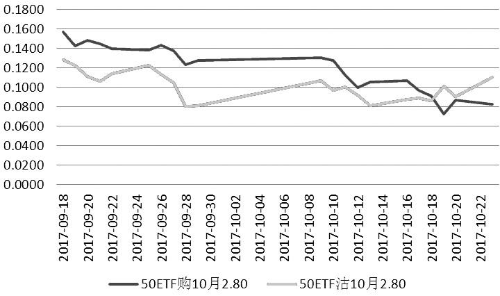 图为10月平值期权隐含波动率变动