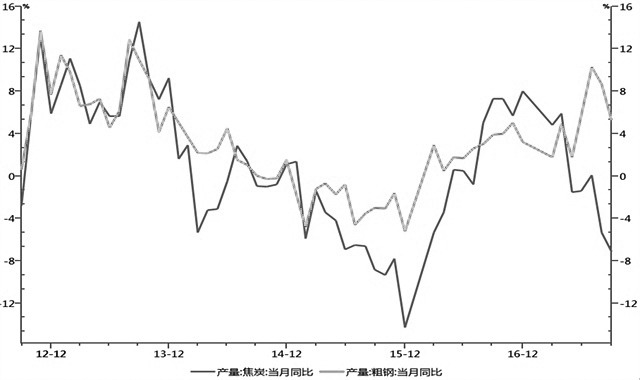 图为焦炭和粗钢月度产量同比增速