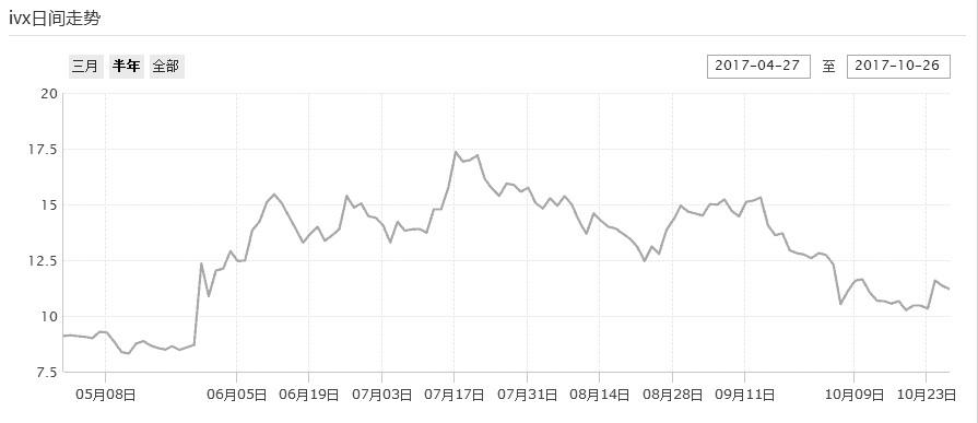 图为中国波动率指数(IVX)近半年走势