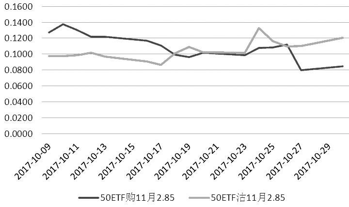 图为11月平值期权隐含波动率变动