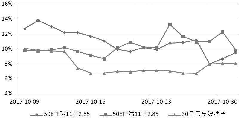 图为11月平值期权隐含波动率走势