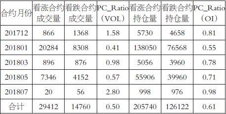 表为截至10月31日的大商所豆粕期权合约周成交量及PC_Ratio