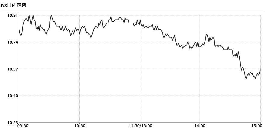 图为中国波动率指数(IVX)日内走势