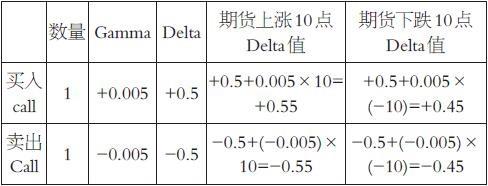 �I入或�u出同一��Call,Delta的�^�χ凳窍嗤�的,不同�c在於�I入Call�rGamma�檎�,能�蛟谏�q的�^程中增加+Delta、下跌的�^程中�p少+Delta,�亩��_到��菁�}逆��p�}的作用,�@一�^程中的�@利就是Gamma收益。