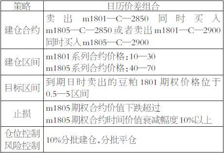 日历价差组合由同等数量的近月合约空头和远月合约多头构成,考虑到合约的流动性,我们选择的是1801和1805两个活跃合约进行组合。同时,豆粕1801系列期权将于12月7日到期,在期权到期前行权量突增,为保证组合安全,我们将近远月套利的行权价定在2850元/吨及2900元/吨。