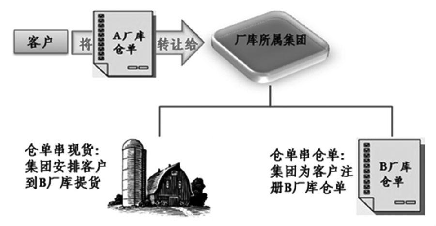 图为集团内厂库仓单串换的两种方式