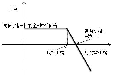 如上图所示,在期货价格上涨过程中会出现没有上限的损失,但是由于卖出的是虚值看跌期权,当期货上涨时,权利金可以弥补部分期货空头损失。随着期货价格的下跌,此策略的损失逐渐减少。当期货价格减少到益损平衡点(期货价格+权利金)之下时,开始出现正的收益;当期货价格下降到执行价格时,收益达到最大 ,即期货价格+权利金-执行价格。下表为备兑看跌期权具体分析:
