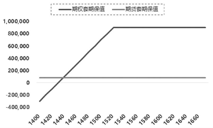 图为期权套保与期货套保损益对比