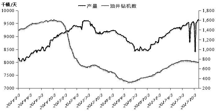 图为美国原油产量及钻机数走势