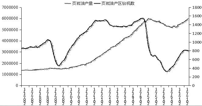 图为美国页岩油产量及钻机数走势