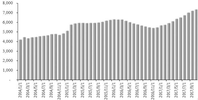 图为美国页岩油产区库存井数大增