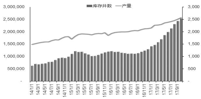 图为Permain盆地产量及库存井数不断增加