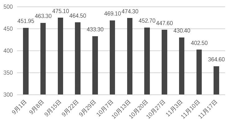 11月以来,螺纹钢期货持续反弹,有再创新高的之势。笔者认为,螺纹钢供需情况已经悄然生变,一方面基建投资增速呈现加快态势,另一方面螺纹钢现货库存明显下降,整体仍处于偏低水平。当前,盘面做空动能大幅减弱,预计反弹行情仍将持续。