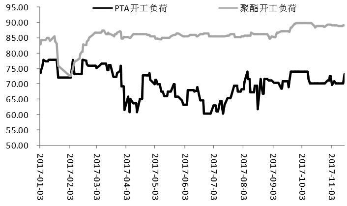 图为PTA、聚酯企业开工负荷(单位:%)