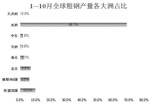 全球十大钢铁企业产品竞争力对比