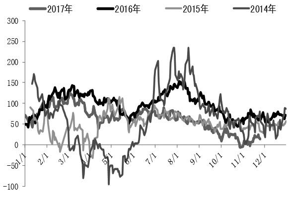 图为PX消费盈利时节性法则(美元/吨)