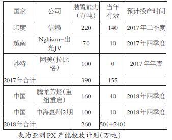 2017年投产装置的产能滞后假释叠加以后到年新建产能的投产,估计2018年亚洲PX市场会结合290万吨的拥有效产能供应,产能增快到臻5.75%,新增产能的对立量也要父亲于2016—2017年130万—150万吨的程度,但因2017年岁末了PTA新陈旧产能投产假释,叠加以中下流环节的补养库存放需寻求,我国PTA产量增快拥有望到臻12%,2018年PX的供需拥有望从2017年的绵软弱顶消程式逐步收紧。