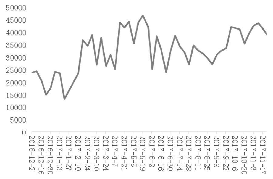图为上海线螺采购量变化(周)