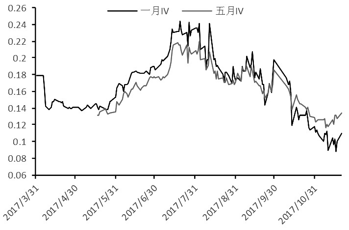 图为豆粕1月合约与5月合约隐含波动率走势